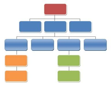 Learning Organization Essay - 1105 Words